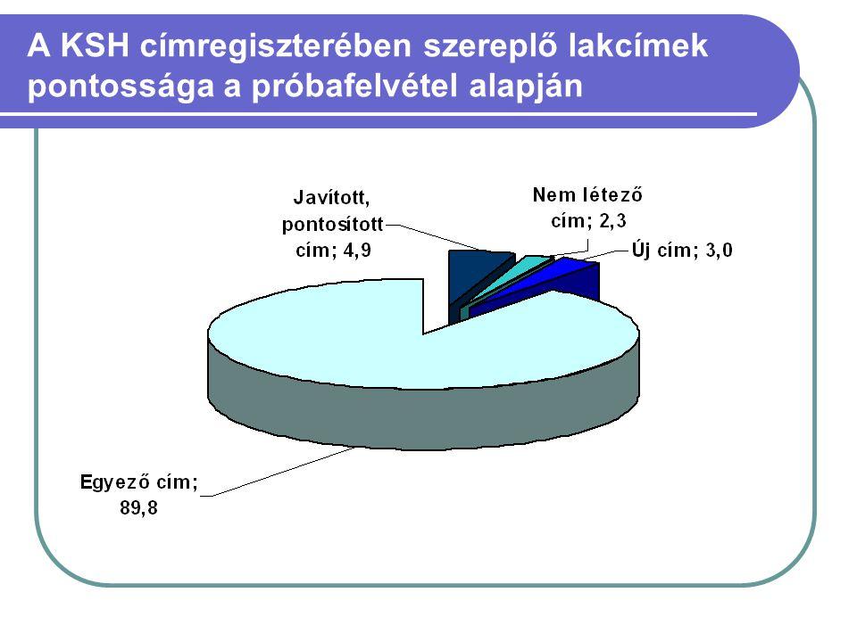 A KSH címregiszterében szereplő lakcímek pontossága a próbafelvétel alapján