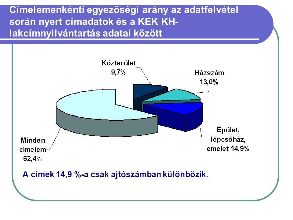 Címelemenkénti egyezőségi arány az adatfelvétel során nyert címadatok és a KEK KH-lakcímnyilvántartás adatai között