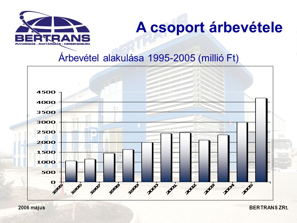 Árbevétel alakulása 1995-2005 (millió Ft)