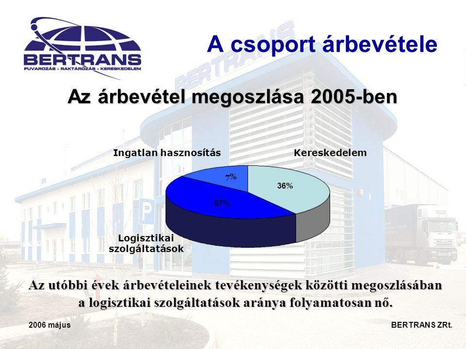 Az árbevétel megoszlása 2005-ben