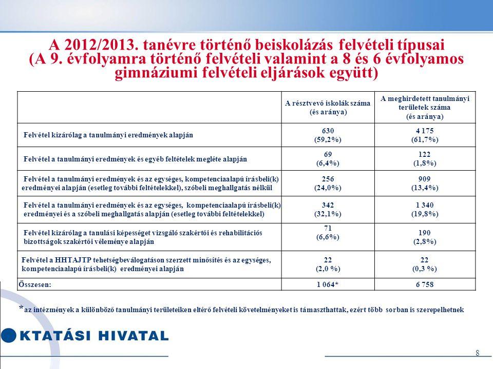 A 2012/2013. tanévre történő beiskolázás felvételi típusai (A 9
