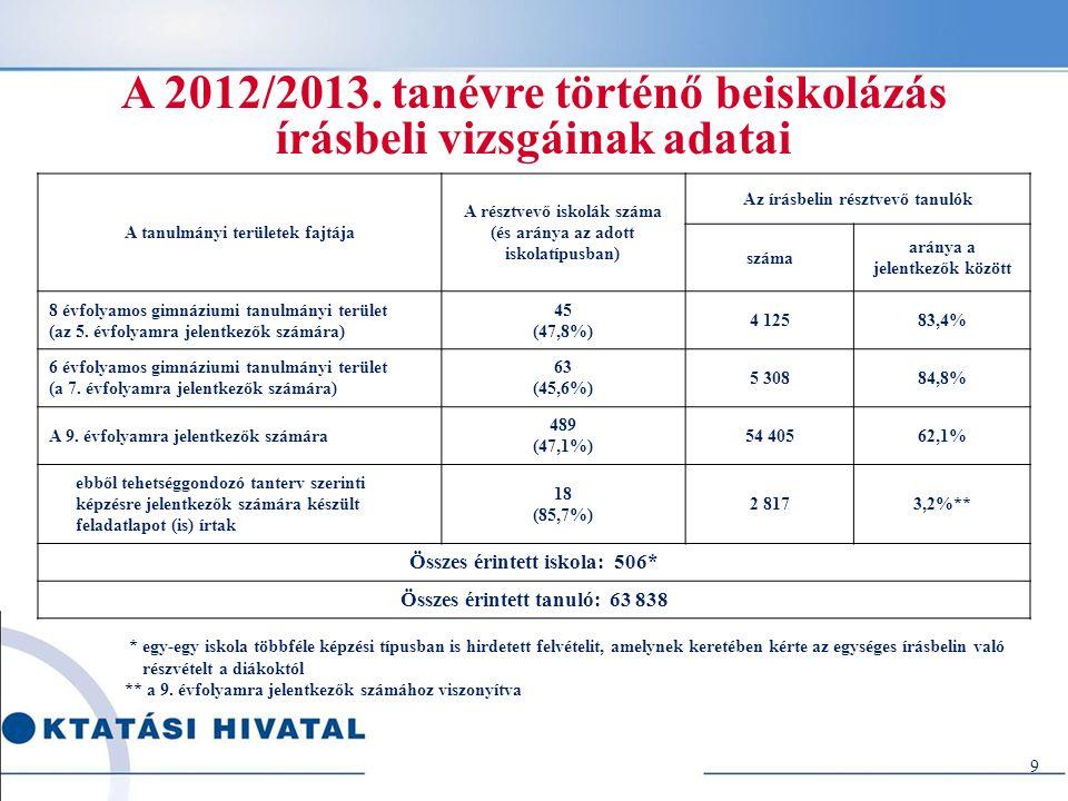 A 2012/2013. tanévre történő beiskolázás írásbeli vizsgáinak adatai