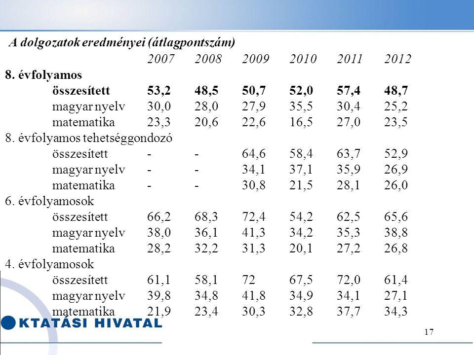 A dolgozatok eredményei (átlagpontszám)