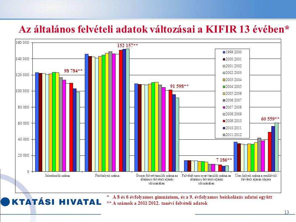 Az általános felvételi adatok változásai a KIFIR 13 évében*
