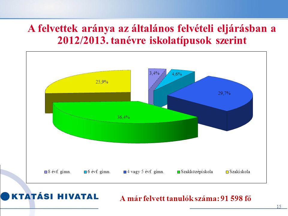 A felvettek aránya az általános felvételi eljárásban a 2012/2013