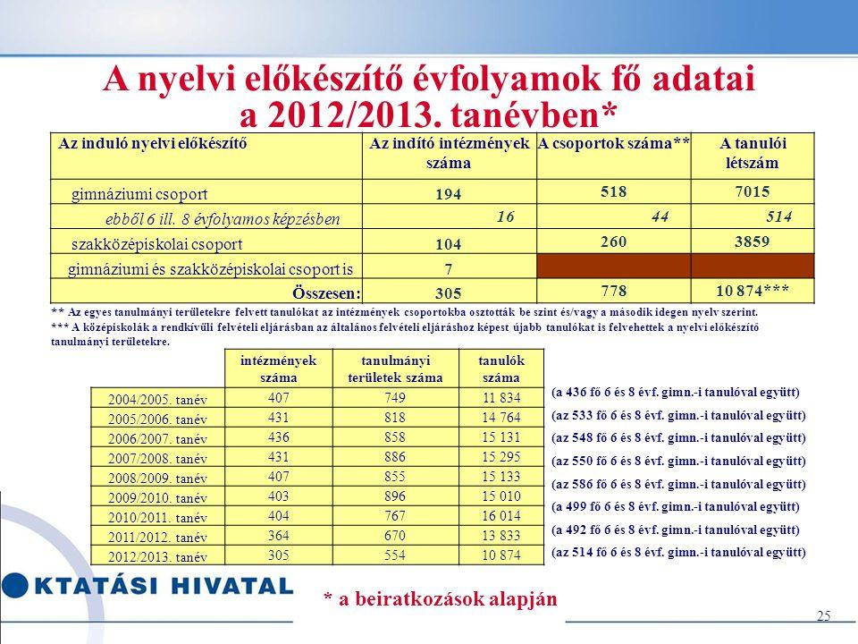 A nyelvi előkészítő évfolyamok fő adatai a 2012/2013. tanévben*