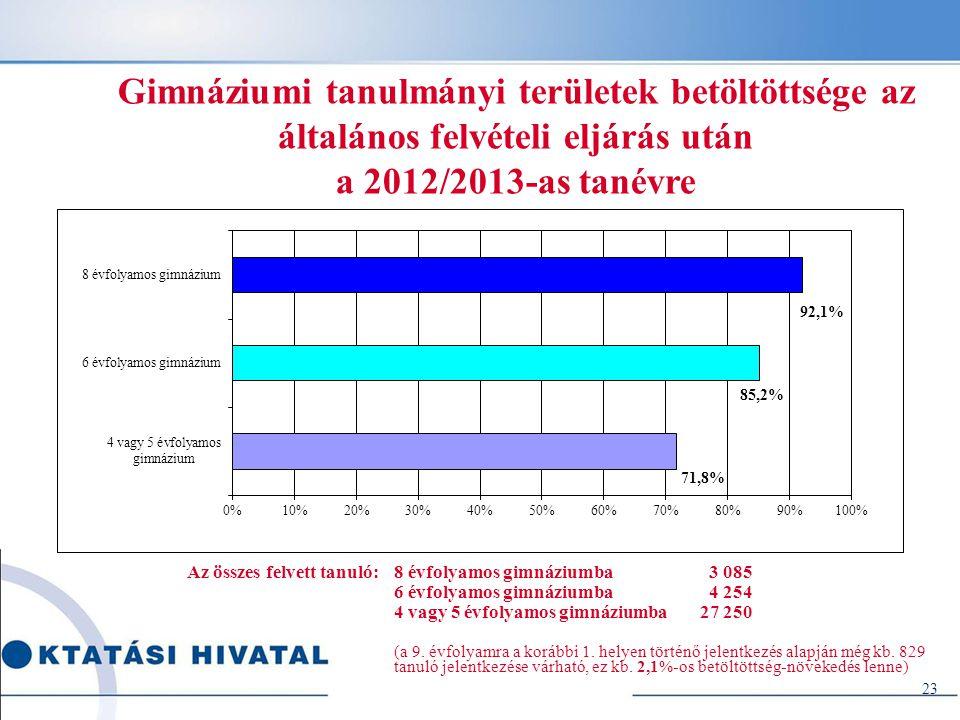 Gimnáziumi tanulmányi területek betöltöttsége az általános felvételi eljárás után a 2012/2013-as tanévre