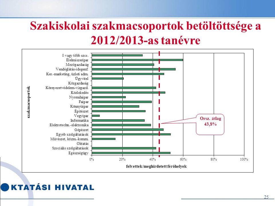 Szakiskolai szakmacsoportok betöltöttsége a 2012/2013-as tanévre