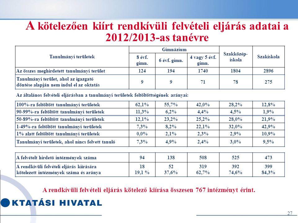 A kötelezően kiírt rendkívüli felvételi eljárás adatai a 2012/2013-as tanévre