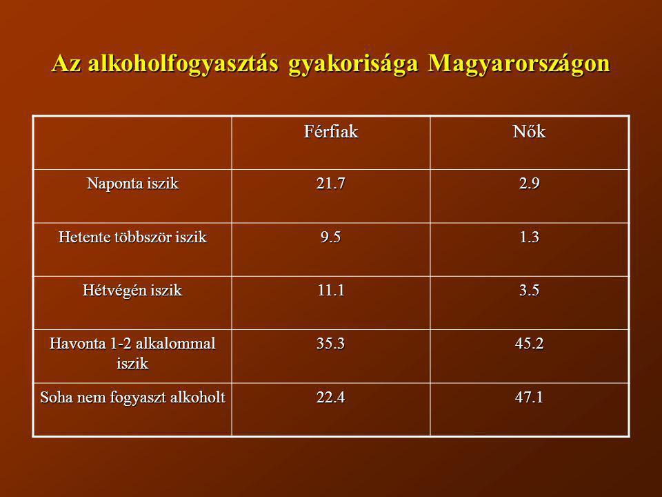 Az alkoholfogyasztás gyakorisága Magyarországon