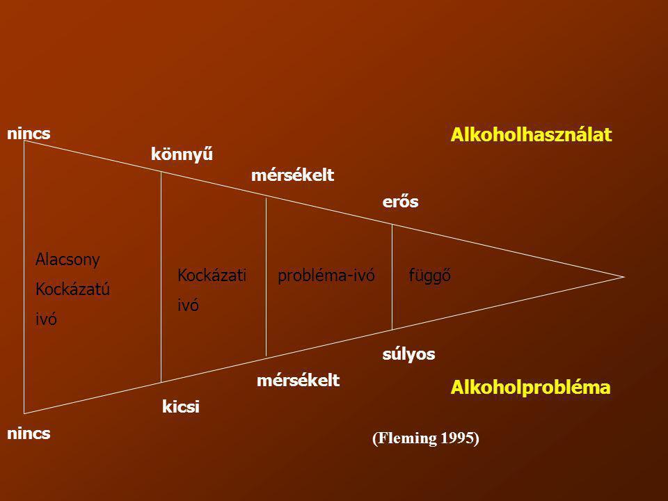 Alkoholhasználat Alkoholprobléma nincs könnyű mérsékelt erős Alacsony