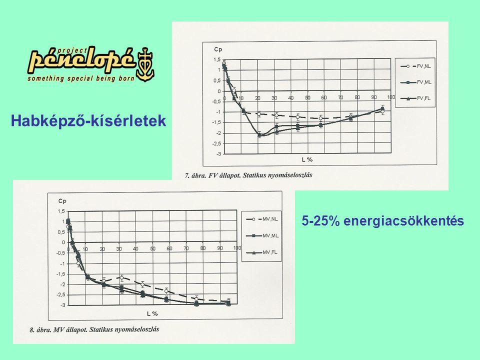 Habképző-kísérletek 5-25% energiacsökkentés