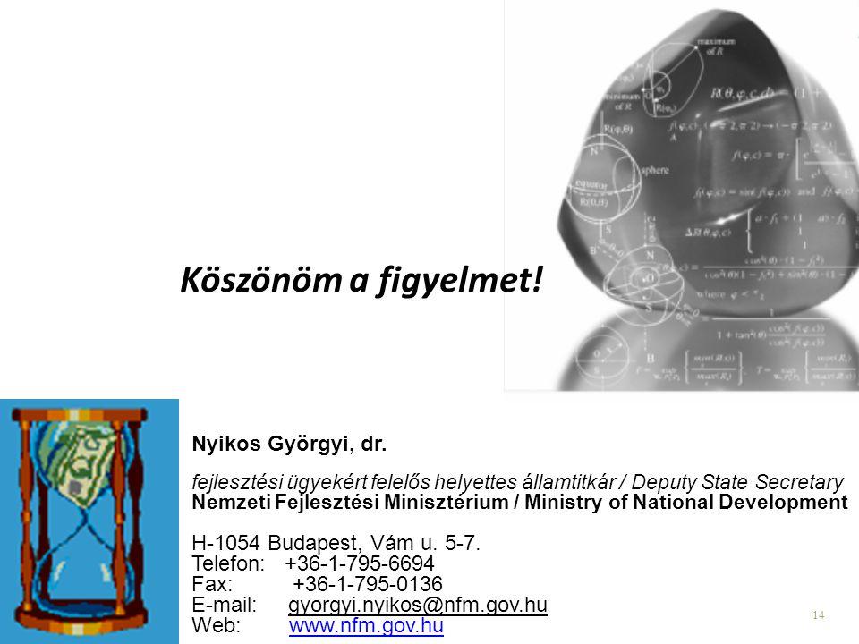 Köszönöm a figyelmet! Nyikos Györgyi, dr. H-1054 Budapest, Vám u. 5-7.