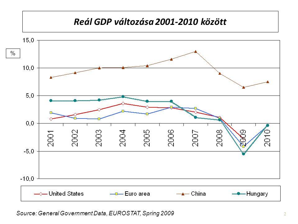 Reál GDP változása 2001-2010 között