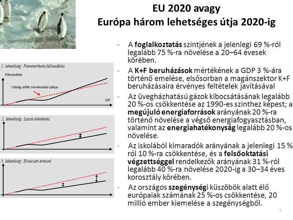 EU 2020 avagy Európa három lehetséges útja 2020-ig