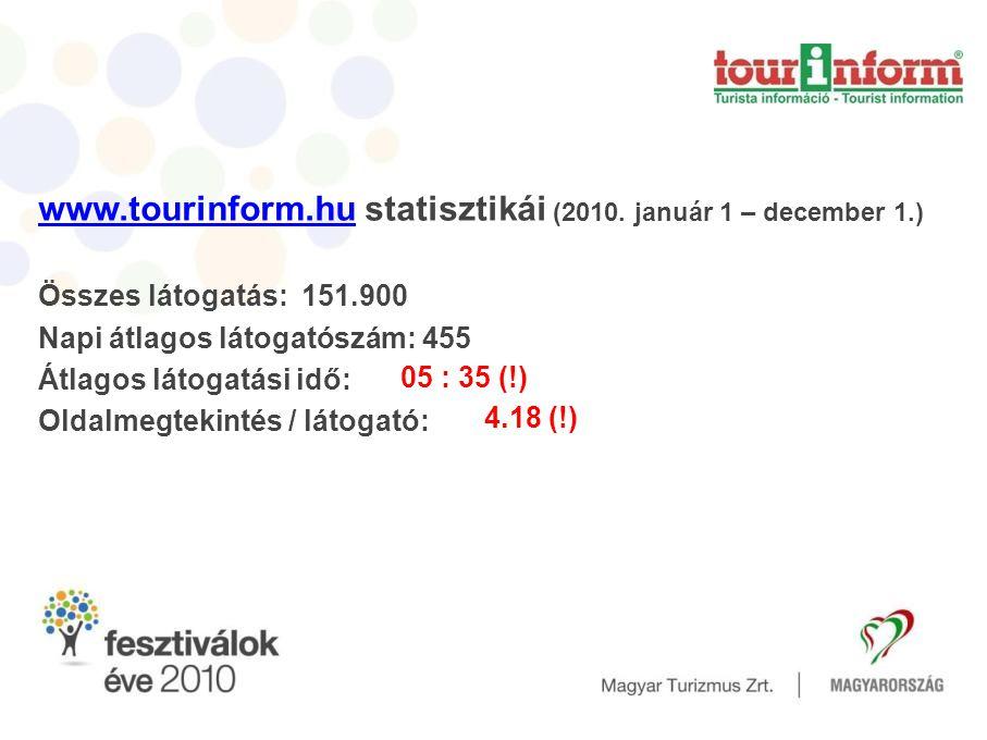 www.tourinform.hu statisztikái (2010. január 1 – december 1.)