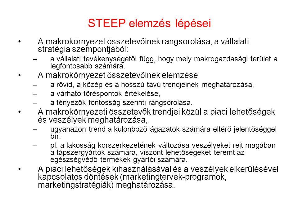 STEEP elemzés lépései A makrokörnyezet összetevőinek rangsorolása, a vállalati stratégia szempontjából: