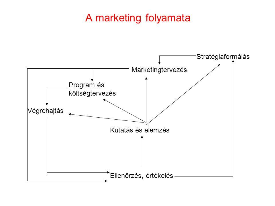 A marketing folyamata Stratégiaformálás Marketingtervezés