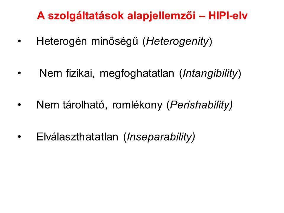 A szolgáltatások alapjellemzői – HIPI-elv