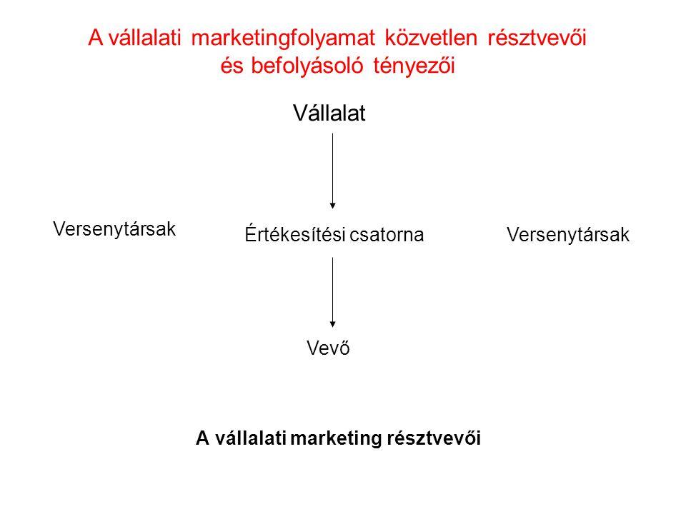 A vállalati marketing résztvevői