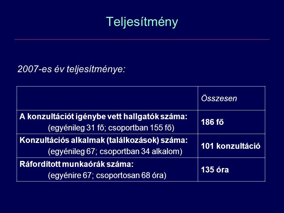 Teljesítmény 2007-es év teljesítménye: Összesen