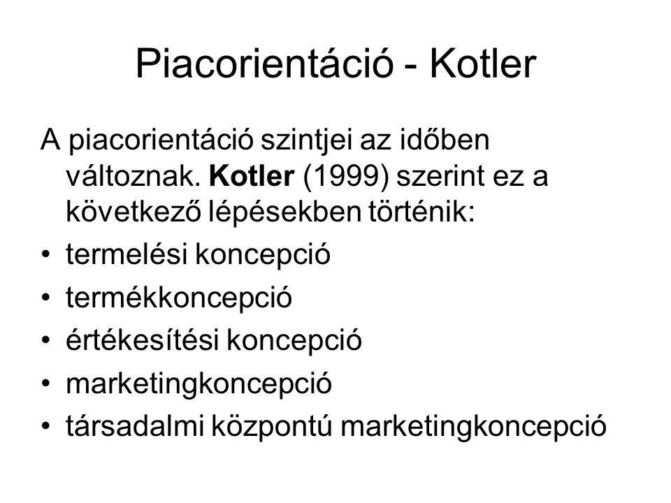 Piacorientáció - Kotler