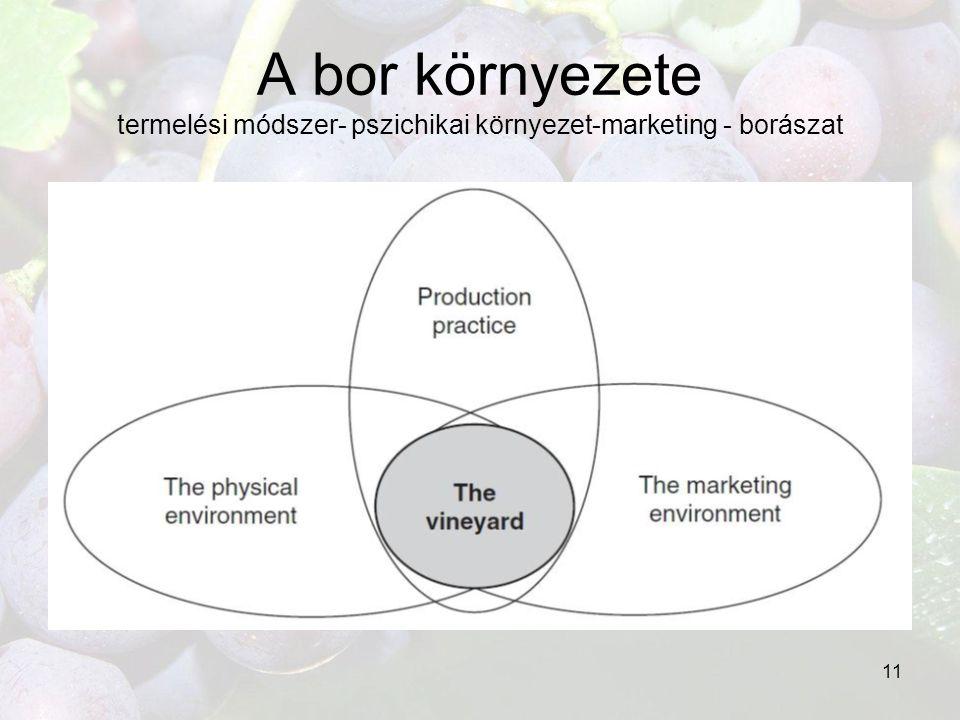 A bor környezete termelési módszer- pszichikai környezet-marketing - borászat