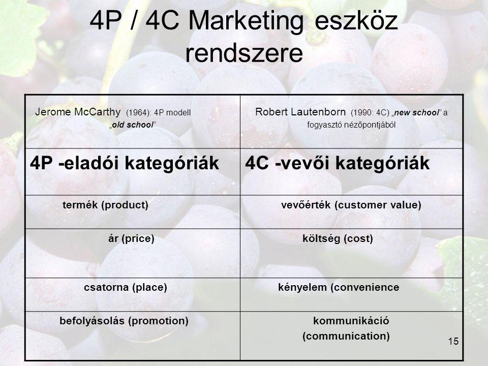 4P / 4C Marketing eszköz rendszere