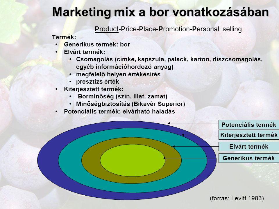 Marketing mix a bor vonatkozásában