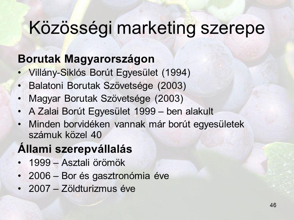 Közösségi marketing szerepe