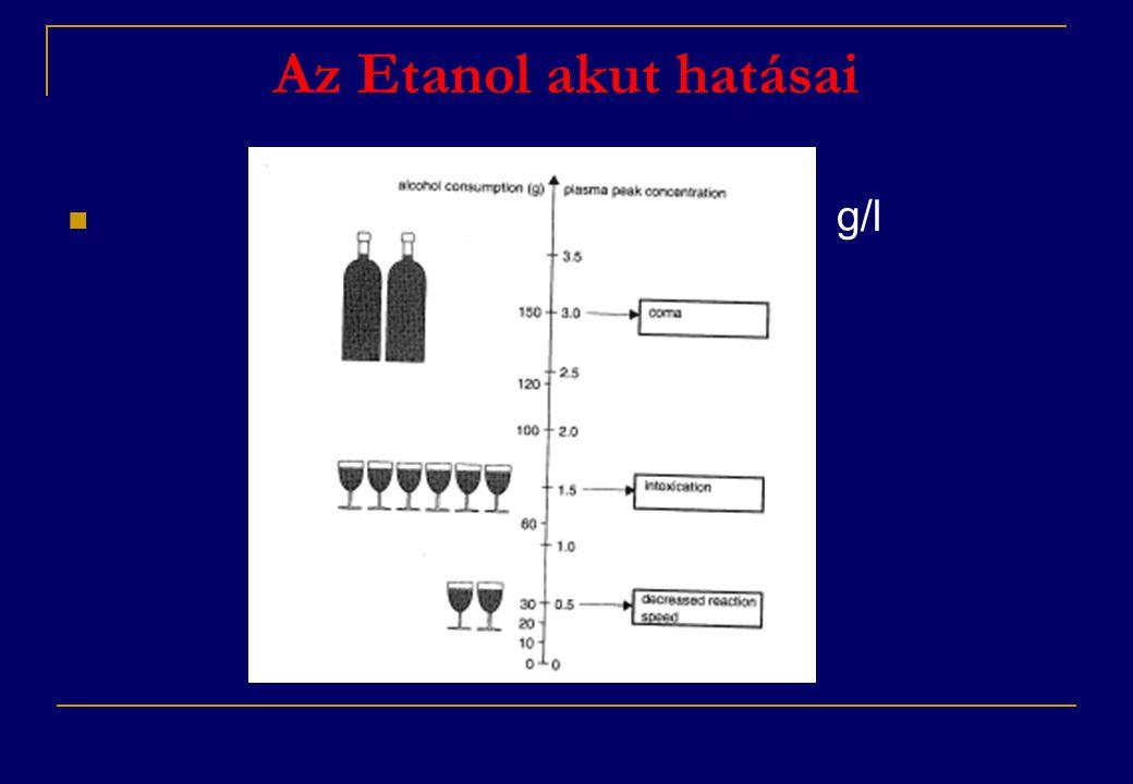 Az Etanol akut hatásai g/l
