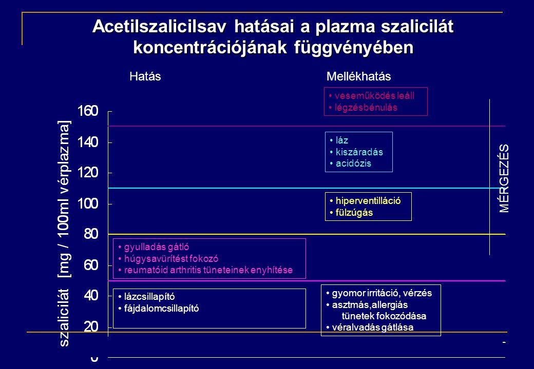 Acetilszalicilsav hatásai a plazma szalicilát
