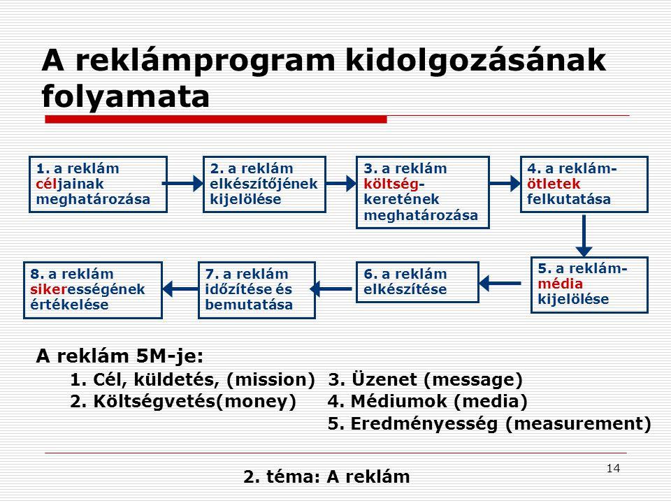 A reklámprogram kidolgozásának folyamata