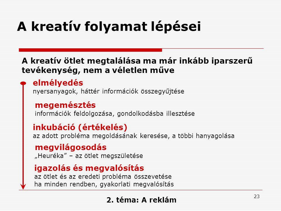 A kreatív folyamat lépései