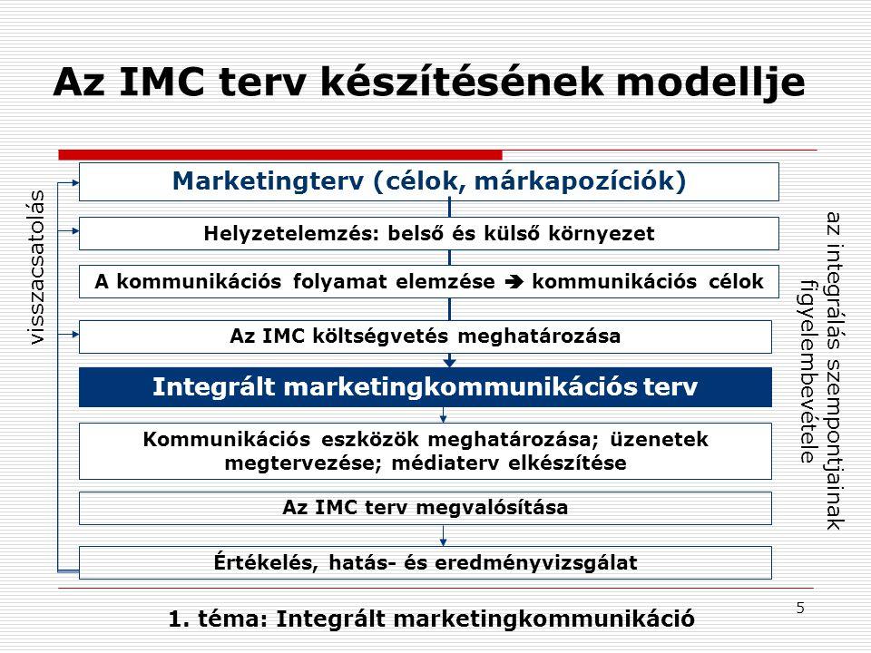 Az IMC terv készítésének modellje