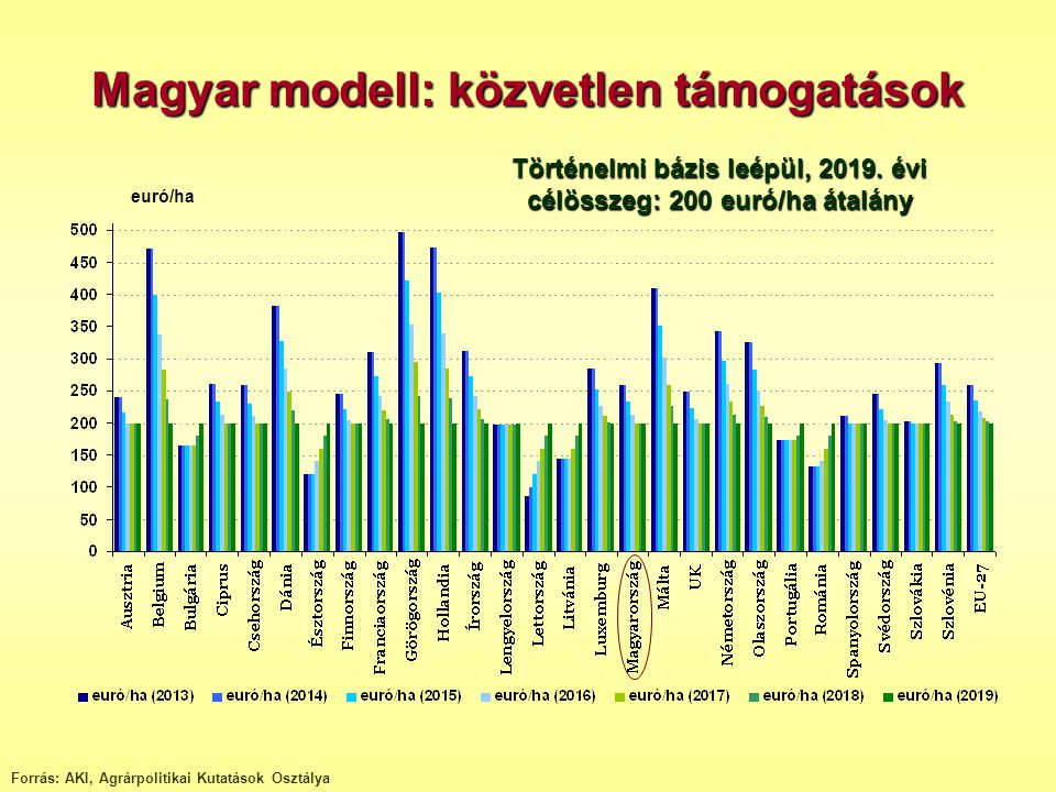 Magyar modell: közvetlen támogatások