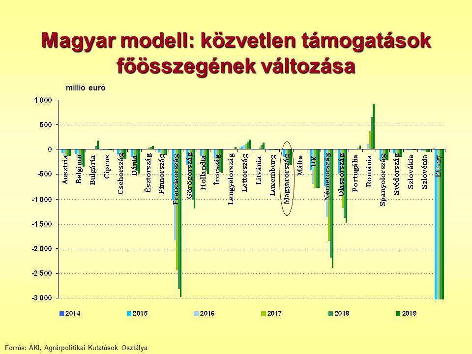 Magyar modell: közvetlen támogatások főösszegének változása