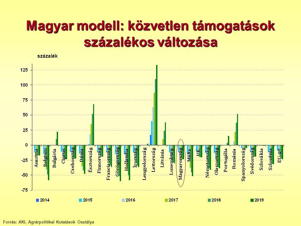 Magyar modell: közvetlen támogatások százalékos változása