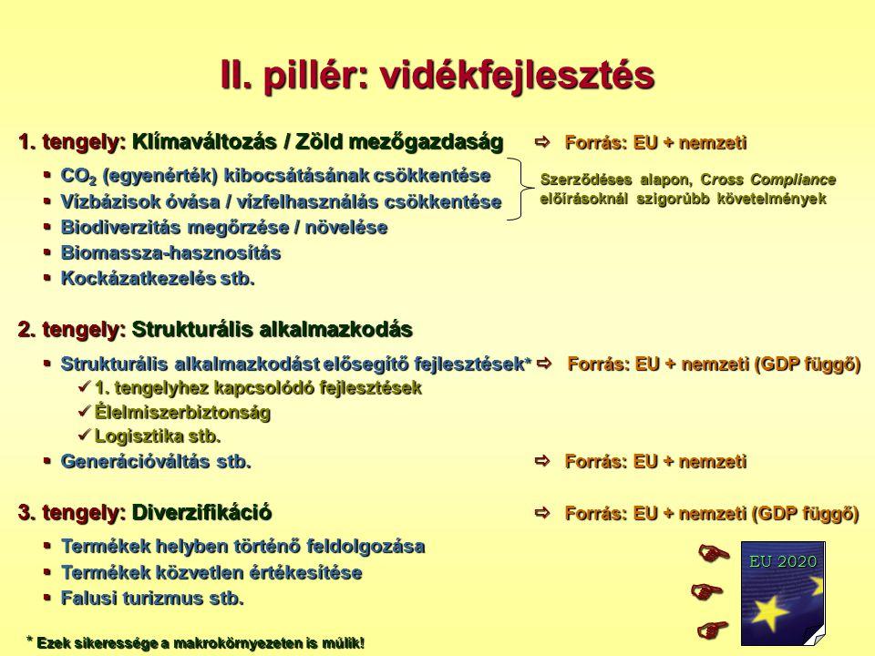 II. pillér: vidékfejlesztés