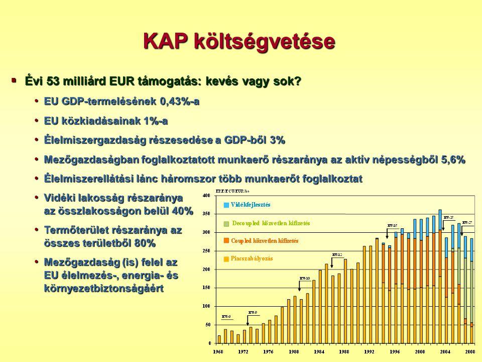 KAP költségvetése Évi 53 milliárd EUR támogatás: kevés vagy sok