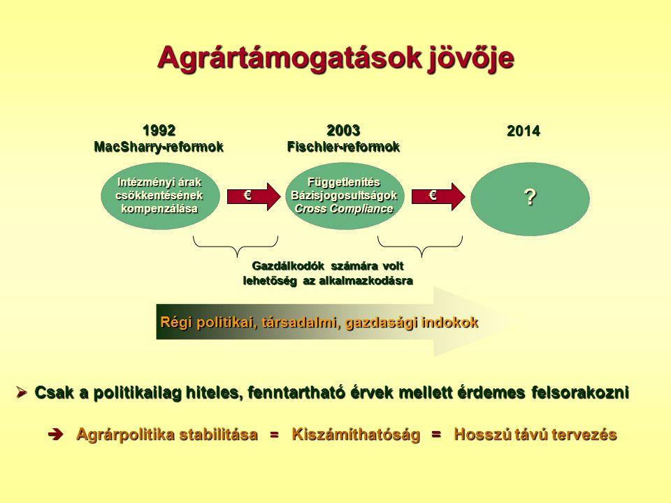 Agrártámogatások jövője