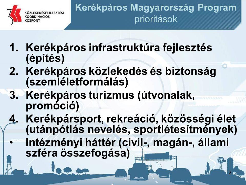 Kerékpáros Magyarország Program prioritások