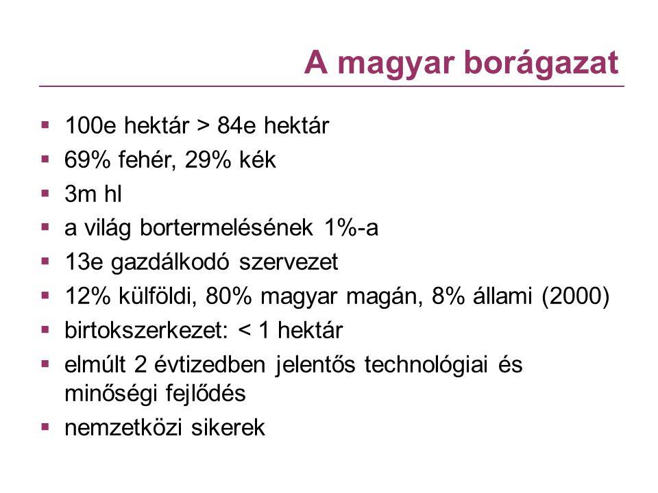 A magyar borágazat 100e hektár > 84e hektár 69% fehér, 29% kék