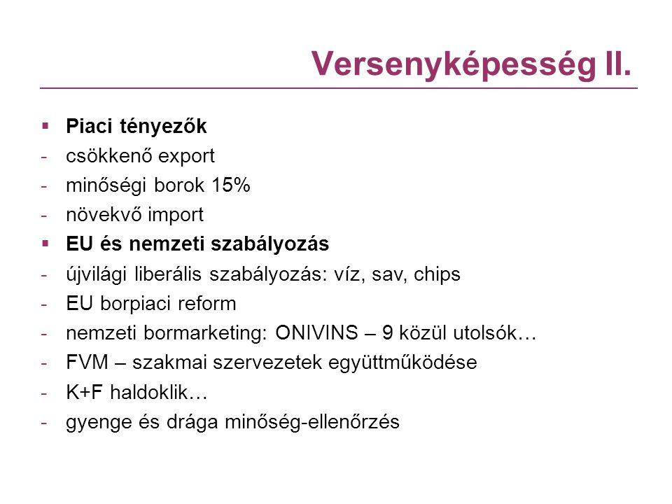 Versenyképesség II. Piaci tényezők csökkenő export minőségi borok 15%