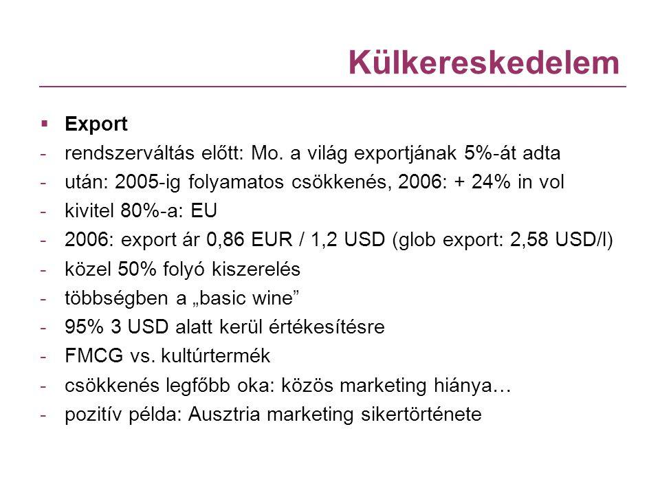 Külkereskedelem Export