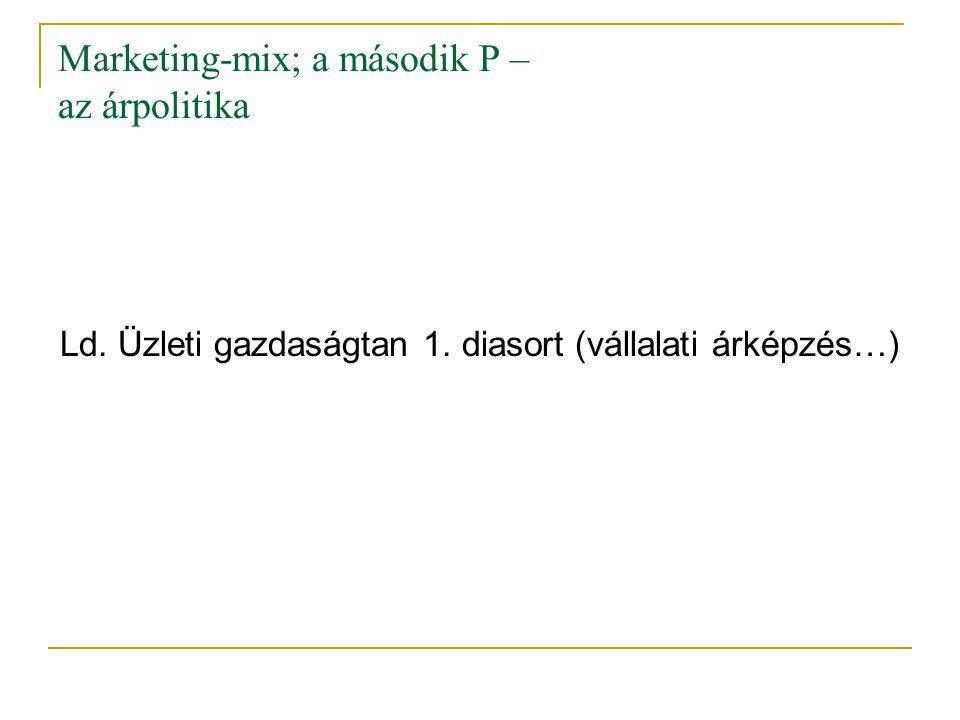 Marketing-mix; a második P – az árpolitika