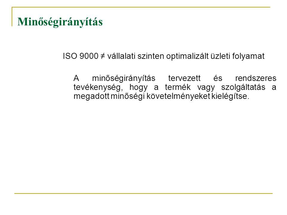 Minőségirányítás ISO 9000 ≠ vállalati szinten optimalizált üzleti folyamat.