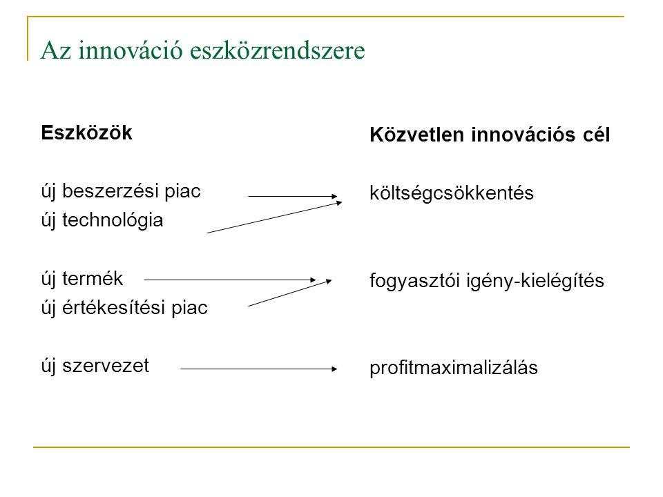 Az innováció eszközrendszere