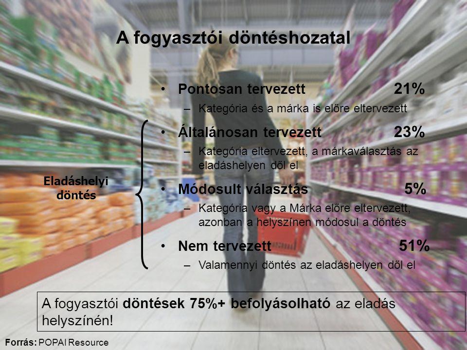 A fogyasztói döntéshozatal