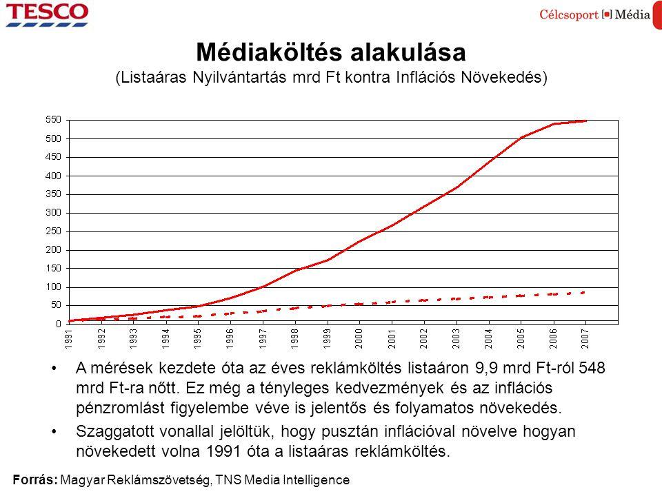 Médiaköltés alakulása (Listaáras Nyilvántartás mrd Ft kontra Inflációs Növekedés)